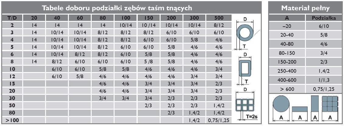 tabela pił tasmowych